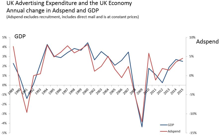 UK adspend vs UK economy WARC Advertising Association